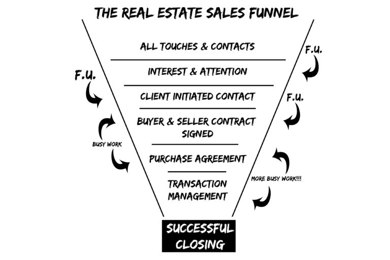 Mindset, Methods & Metrics : winning as a modern real estate agent sells funnel